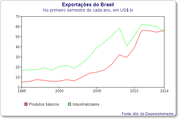 exportacoes produtos basicos industrializados