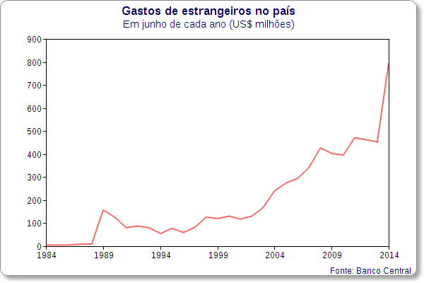 historico gastos estrangeiros brasil junho
