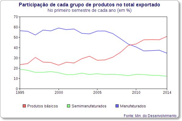 participacao produtos basicos semi manufaturados exportacoes