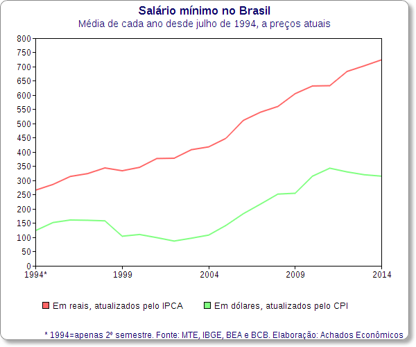 salario minimo reais dolares 1994-2014
