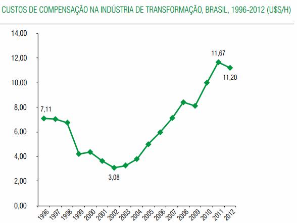 custo do trabalho brasil historico cni