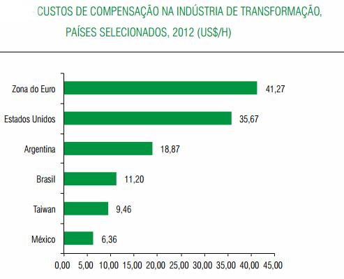 custo do trabalho paises cni