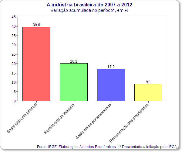 industria de 2007 a 2012