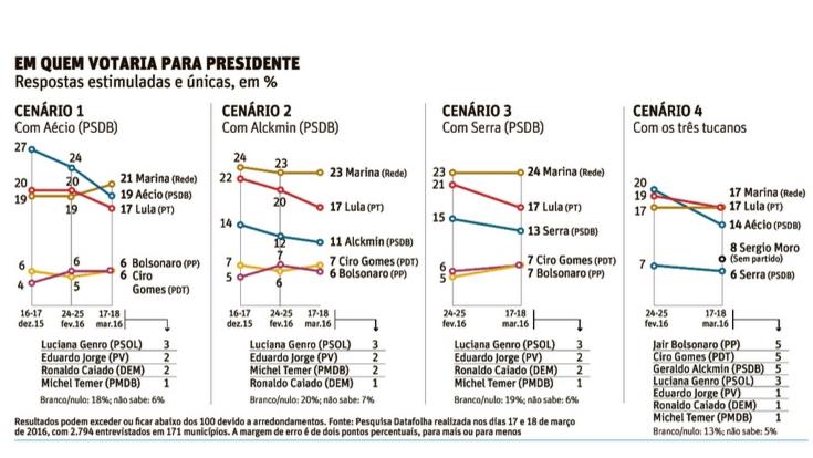 """O Datafolha fez quatro simulações na disputa para o Planalto - """"Folha"""", 20.mar.2016"""
