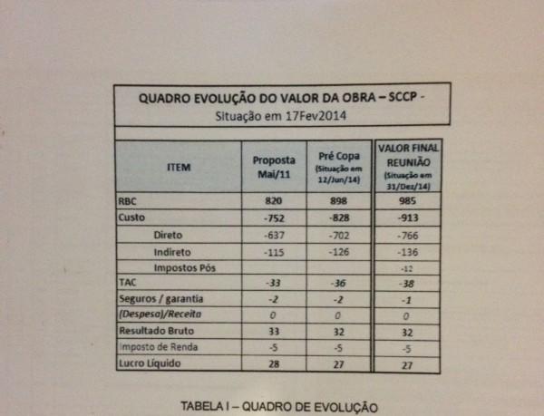Página de ata de reunião entre Odebrecht e Corinthians em que o lucro da empreiteira fica em R$ 32 milhões