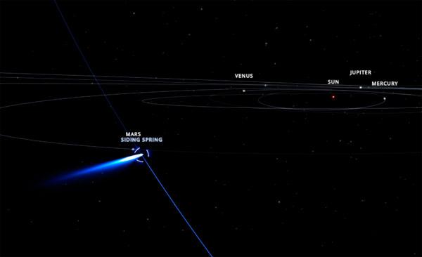 C2013A1_Marte_SolarSystemScope_orbita