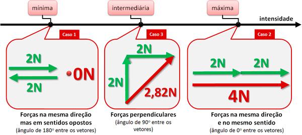 Soma_Vetorial_casos123_min_max