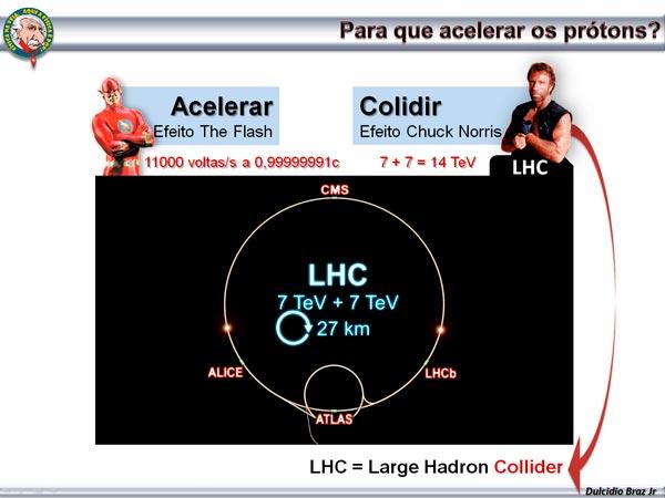 CERN_LHC_Slide_palestra
