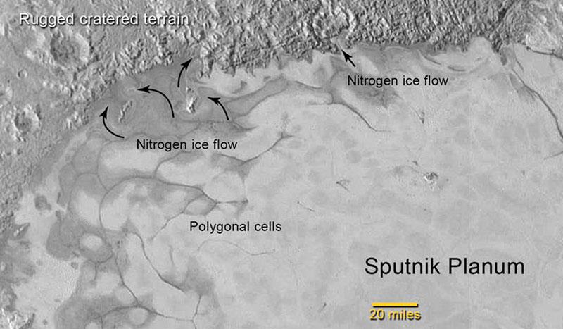 Evidências do movimento de gelo na superfície de Plutão. Fonte: NASA.
