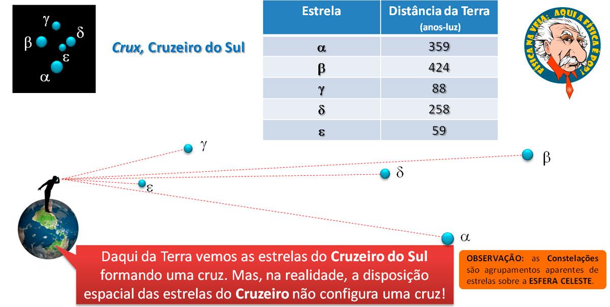 Dados diversos do Cruzeiro do Sul. Imagem retirada de um slide de uma de minhas aulas de Astronomia.
