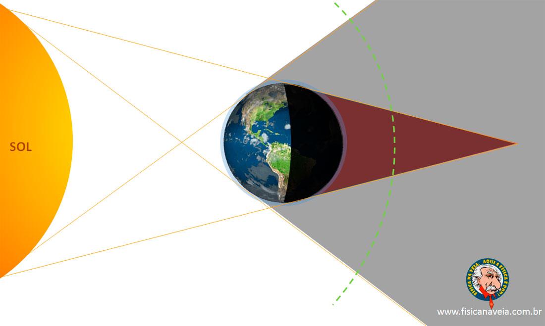 eclipse_umbra-avermelhada_penumbra_trajetoria