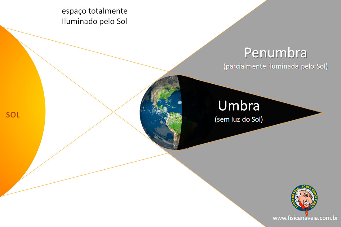 eclipse_umbra_penumbra