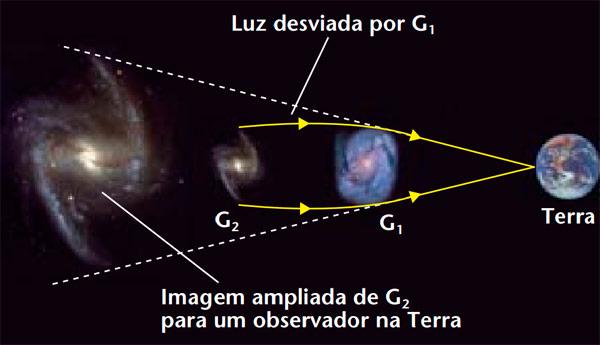 Lente_Gravitacional