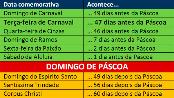 Tabela_datas_moveis