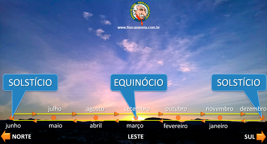 Movimento aparente anual do Sol ao redor do leste