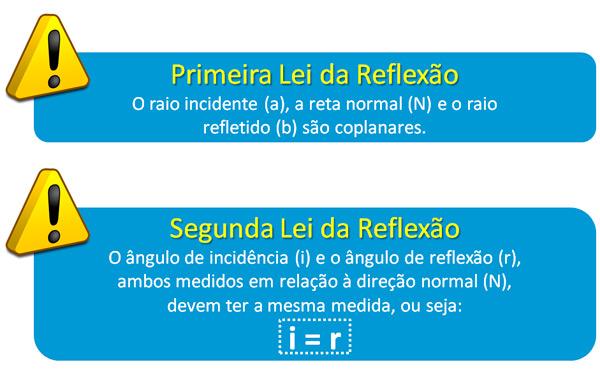 Leis_da_Reflexao