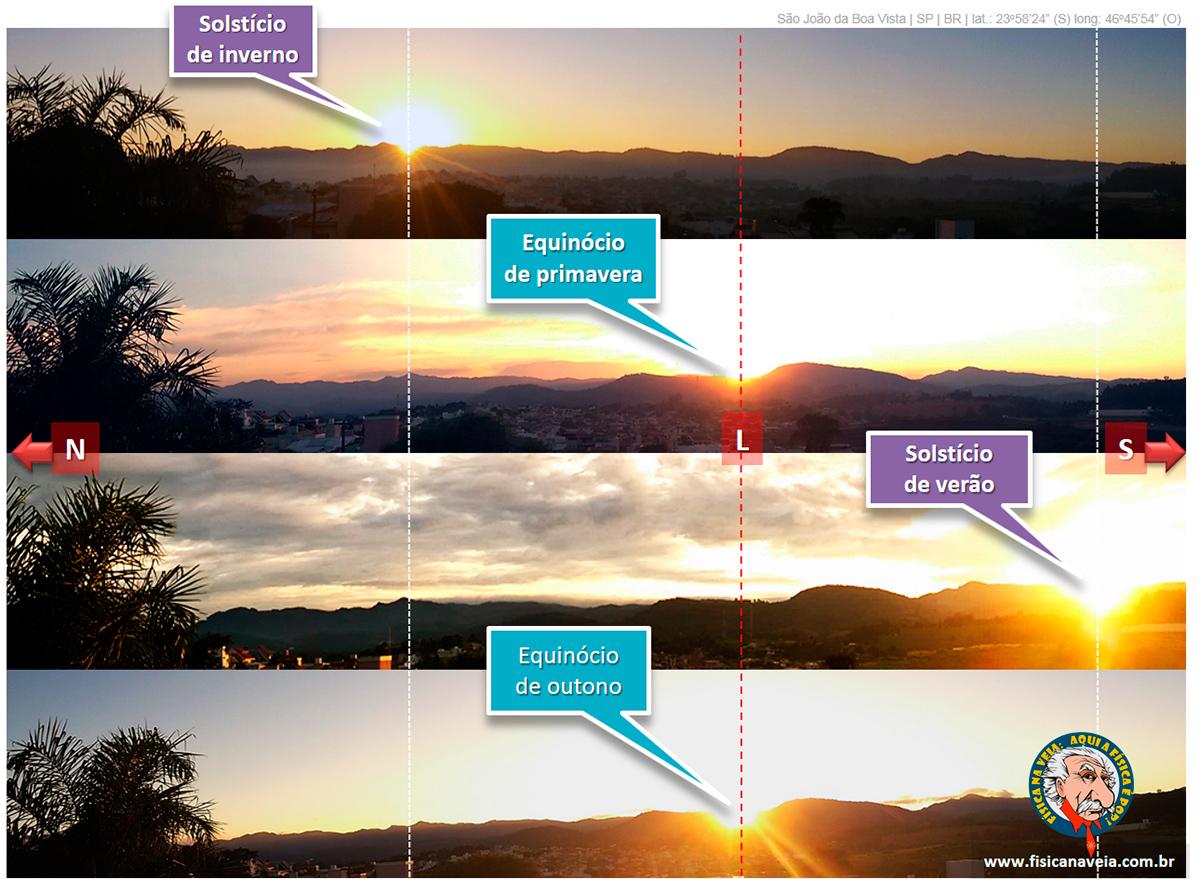 fb8f7ee6f9d Registro do nascer do Sol em solstícios e equinócios consecutivos ...
