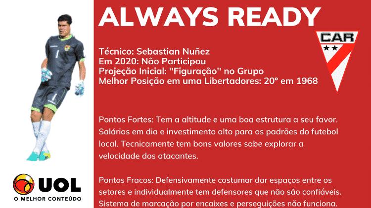 Always - Rodrigo Coutinho - Rodrigo Coutinho