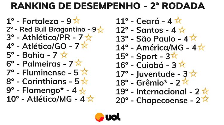 1 - Rodrigo Coutinho - Rodrigo Coutinho