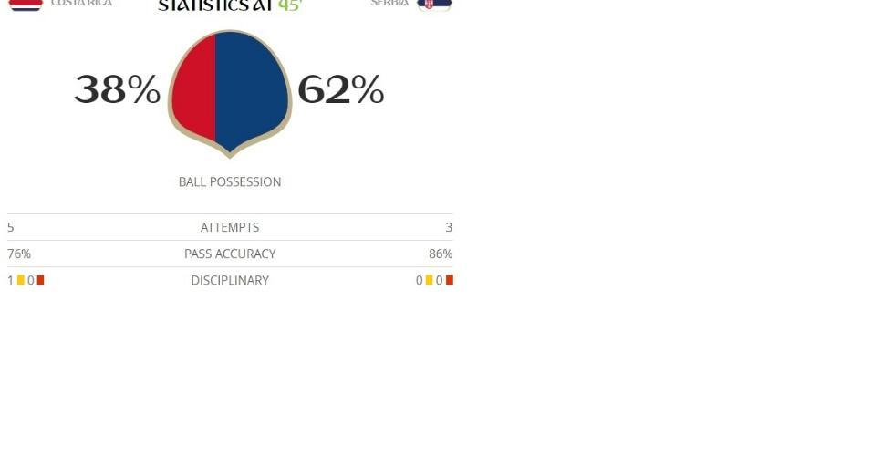Sérvia tem amplo domínio da posse da bola durante o primeiro tempo