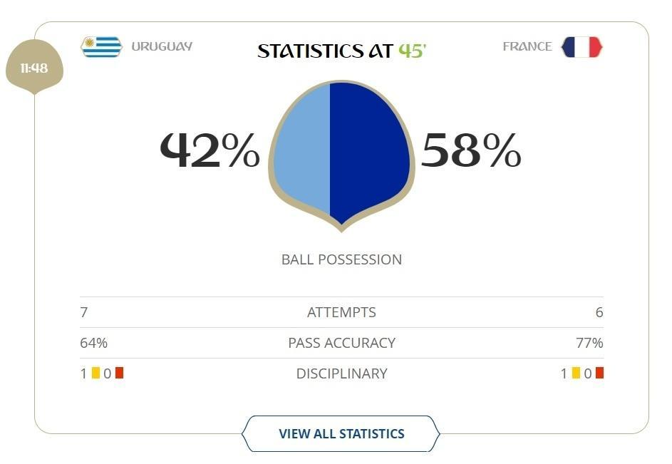 Posse de bola 1º tempo Uruguai x França
