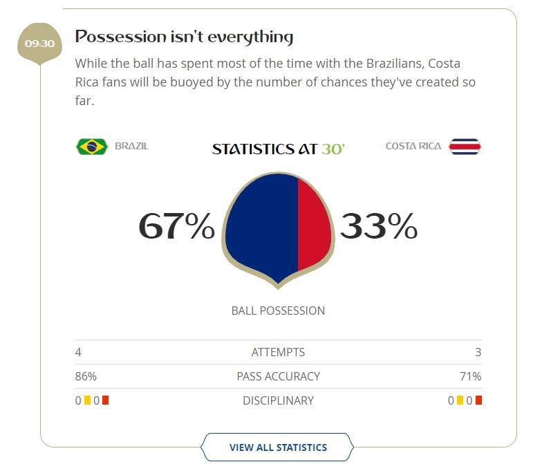 Brasil teve apenas uma chance de gol a mais que a Costa Rica no primeiro tempo: 4 a 3