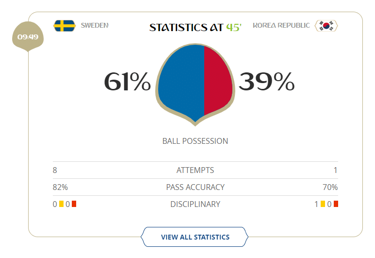 Suécia teve oito oportunidades de gol contra uma da Coreia do Sul no primeiro tempo.