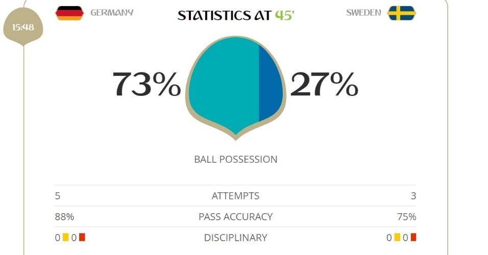Alemanha tem amplo domínio da posse de bola no primeiro tempo, mas perde por 1 x 0