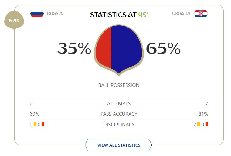 Croácia teve mais posse de bola e uma finalização a mais no primeiro tempo, mas empate se mantém