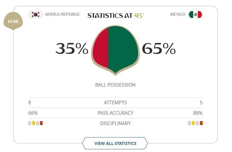 Vencendo por 1 a 0, México tem mais posse de bola que Coreia do Sul no primeiro tempo