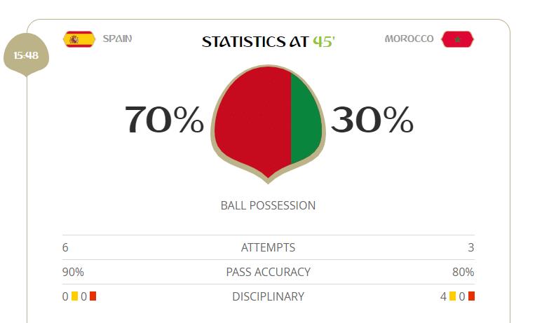 Espanha é superior em posse de bola e finalização, mas vai empatando com Marrocos
