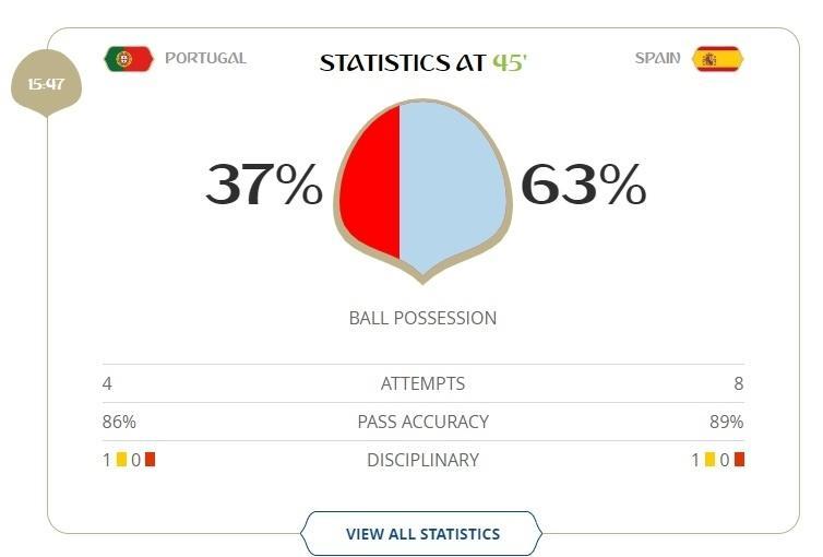 Posse de bola 1º tempo Portugal x Espanha