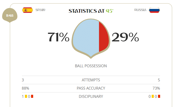 Com mais posse de bola, Espanha deu 431 passes no primeiro tempo contra a Rússia, acertando 379