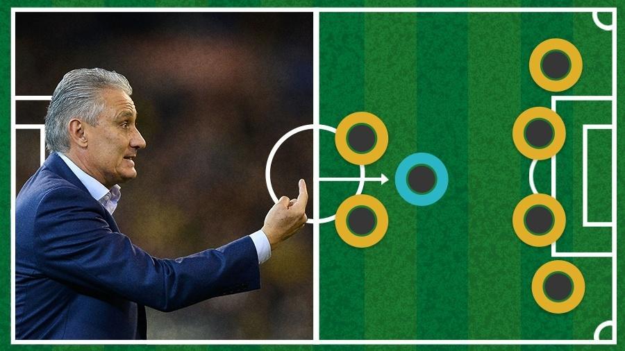 Tite orienta a seleção brasileira durante amistoso contra a Austrália - Pedro Martins/MoWa Press/Arte UOL