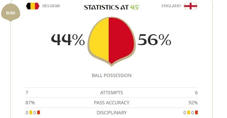 Inglaterra teve mais posse de bola, enquanto que a Bélgica criou uma chance a mais na primeira etapa