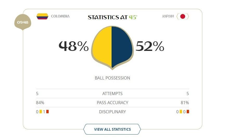 Posse de bola no primeiro tempo de Colômbia X Japão