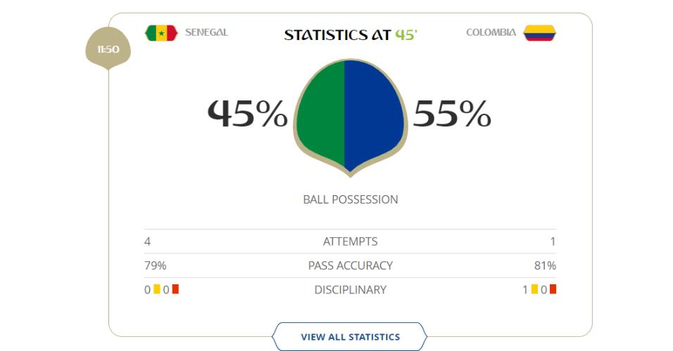 Em 1º tempo pouco emocionante, Senegal finalizou 4 vezes, enquanto a Colômbia teve apenas uma tentativa de gol