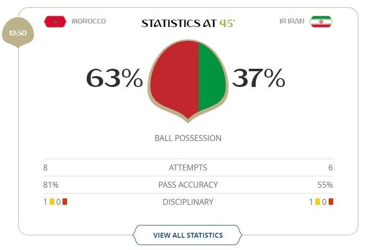 Marrocos x Irã: posse de bola no 1º tempo