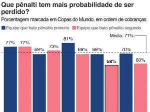 Qual pênalti tem a maior probabilidade de ser perdido - BBC/Opta - BBC/Opta