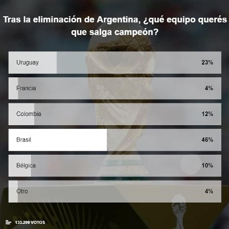 Jornal argentino relata invasão brasileira em enquete e lamenta resultado