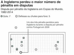 A Inglaterra perdeu o maior número de pênaltis em disputa - Opta/BBC - Opta/BBC