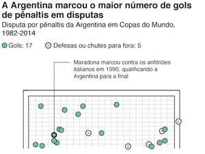 A Argentina marcou o maior número de gols de pênaltis em disputa - Opta - Opta