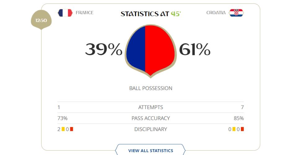 Apesar de estar perdendo, a Croácia fica mais com a bola e finaliza mais do que a França: 7 a 1