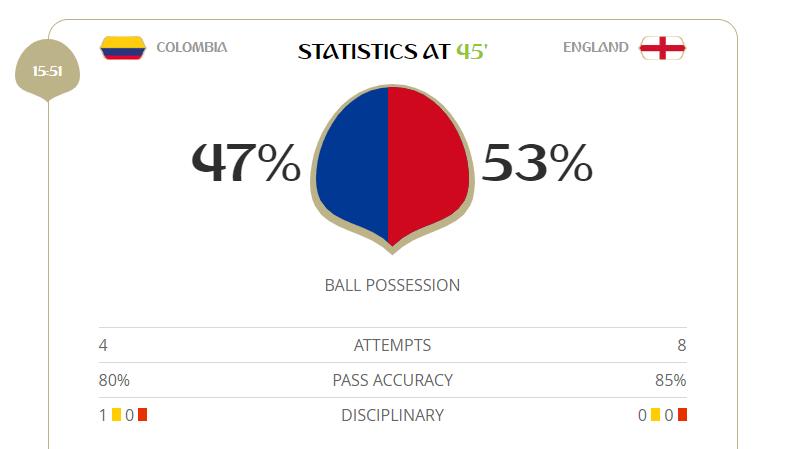 Inglaterra finaliza mais que a Colômbia (8 a 4), mas vai esbarrando na forte marcação dos sul-americanos