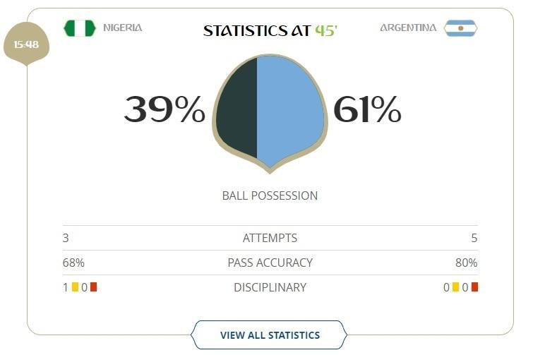 Vencendo por 1 a 0, Argentina teve mais posse de bola no primeiro tempo contra a Nigéria