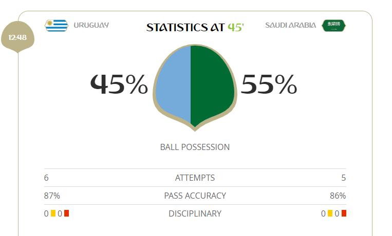Arábia Saudita tem mais posse de bola, mas vai perdendo para o Uruguai. Gol foi marcado por Suárez