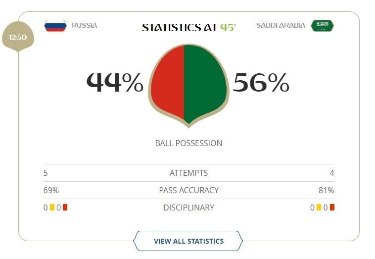 Posse de bola no primeiro tempo da partida entre Rússia x Arábia Saudita