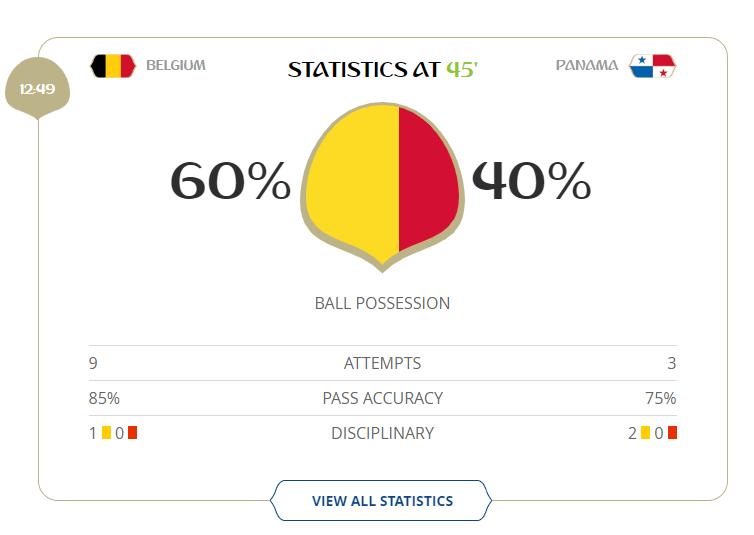 Bélgica criou o triplo de chances do que o Panama no primeiro tempo: 9 a 3.