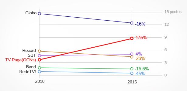 Audiência da TV Paga cresceu 135% em cinco anos, enquanto a da TV aberta caiu