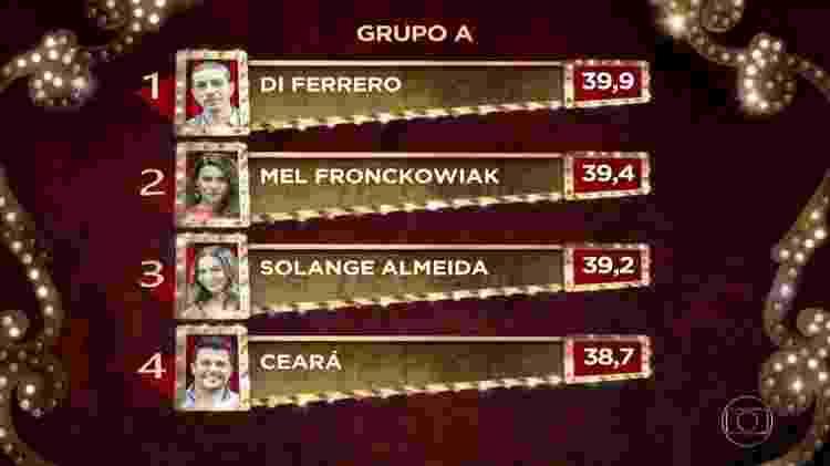 """A classificação do primeiro Grupo A do """"Show dos Famosos"""" - Reprodução/TV Globo - Reprodução/TV Globo"""